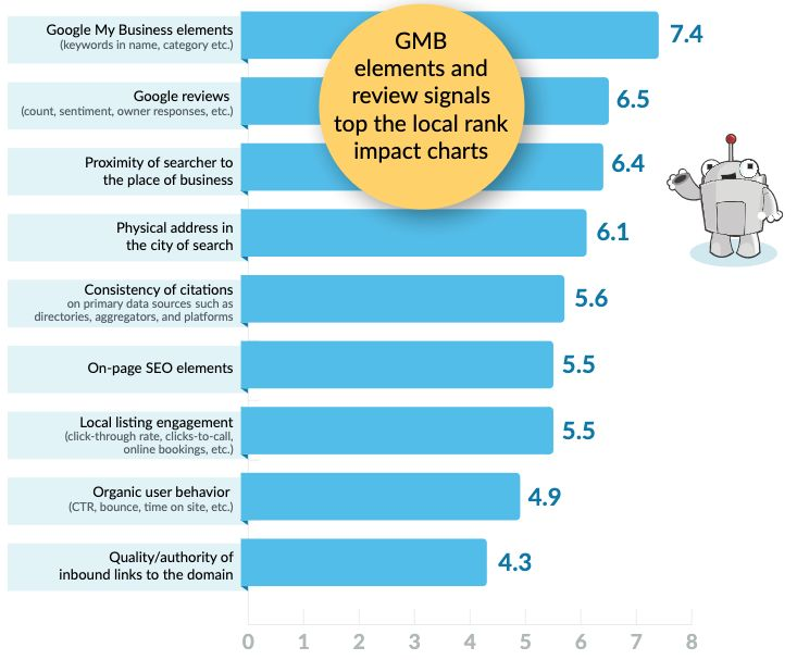 Local Ranking Factors 2020 by Moz